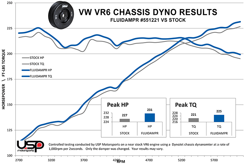 VW VR6 - Fluidampr vs stock elastomer harmonic balancer