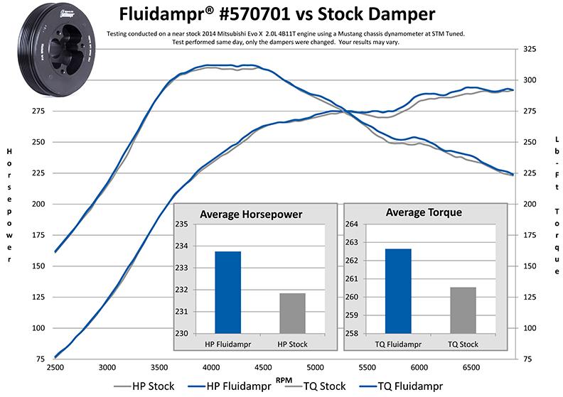 Mitsubishi EVO X - Fluidampr vs stock harmonic balancer